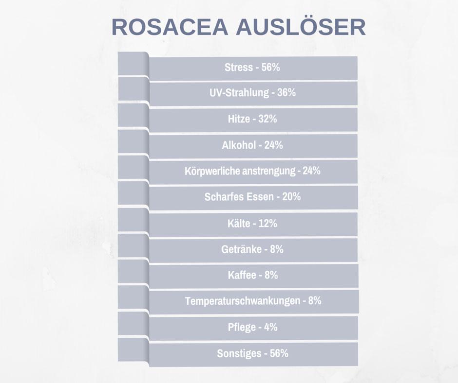 Auslöser von Rosacea. Eigene Facebookumfrage.